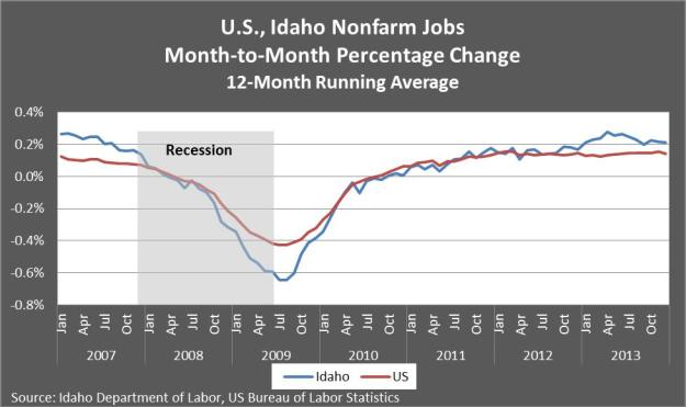 US, Idaho Nonfarm jobs