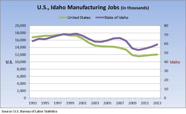 US Idaho number of man jobs