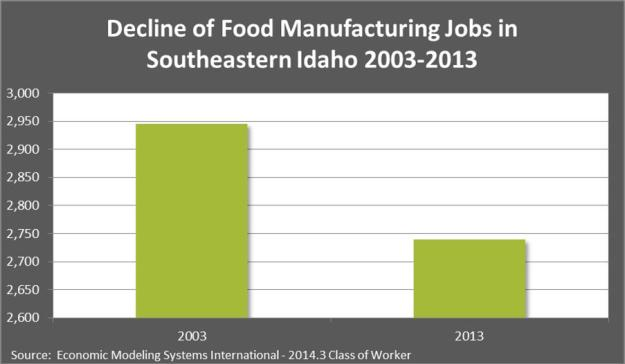 decline of food manuf