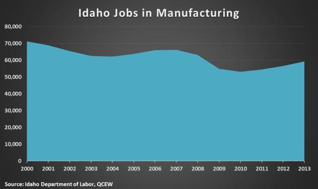 Idaho man jobs