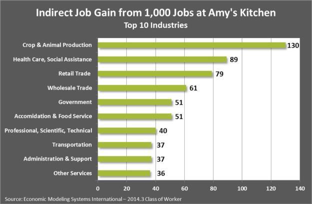 Indirect Job Gain