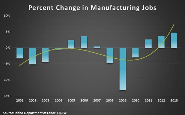 percent change in man jobs