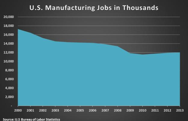 US man jobs in thousands