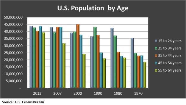 US Population by Age