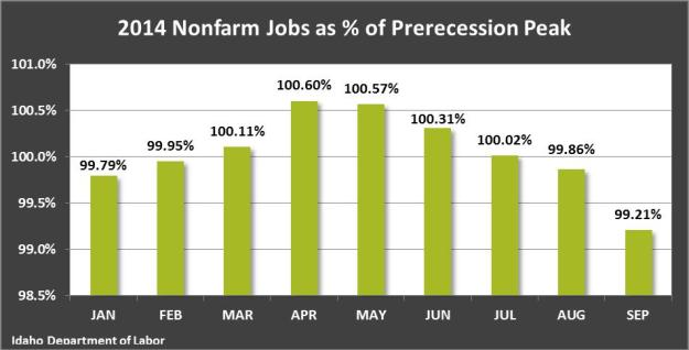 2014 nonfarm jobs - prerecession peak