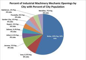 Industrial MM pie chart