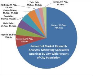 Marketing pie chart