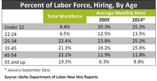 Percent of Labor force table