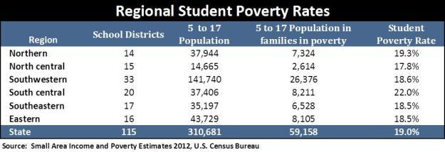 Regional Student Pov Rates table