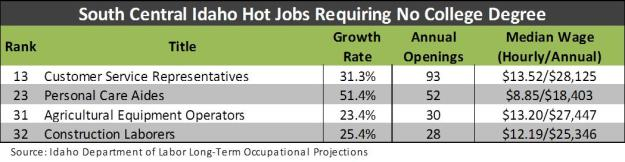 Hot Jobs _ no college