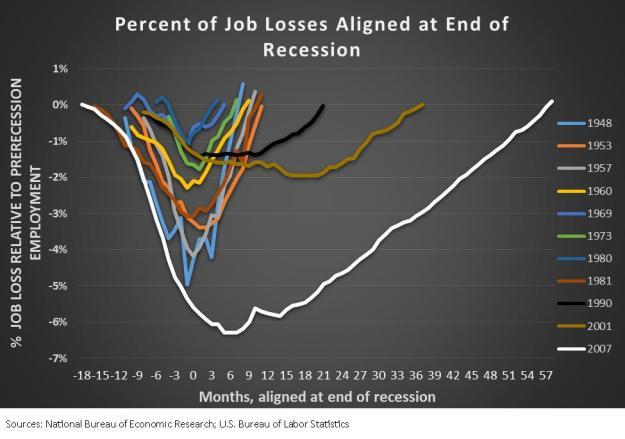 Percent of job losses