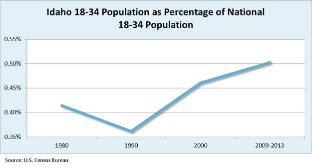 Pop as percentage of national pop