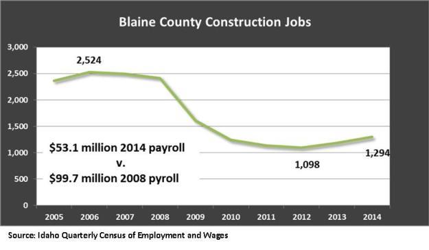 Blaine County construction