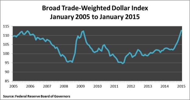 Brad trade weighted dollar