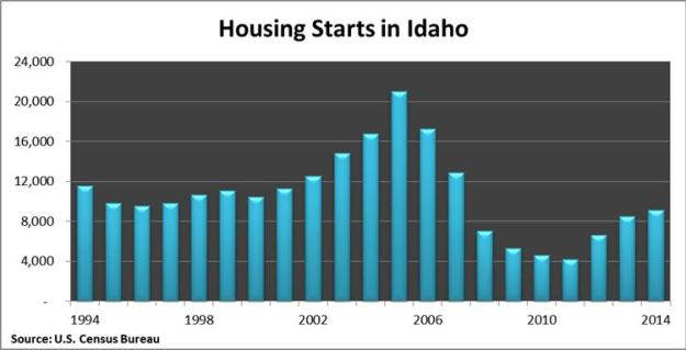 Idaho housing starts