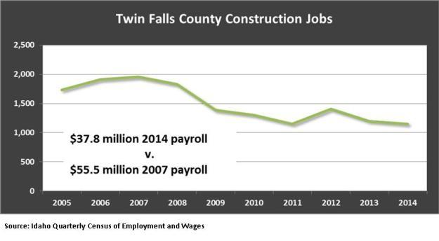Twin Falls County construction