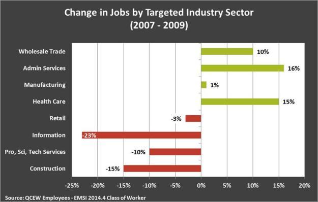 Change in jobs