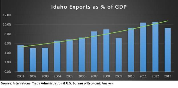 exports as percent of GDP