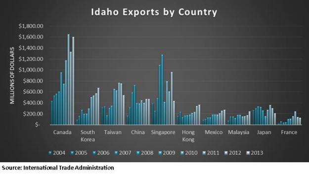 Idaho Exports by Country