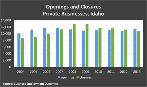 openings and closures