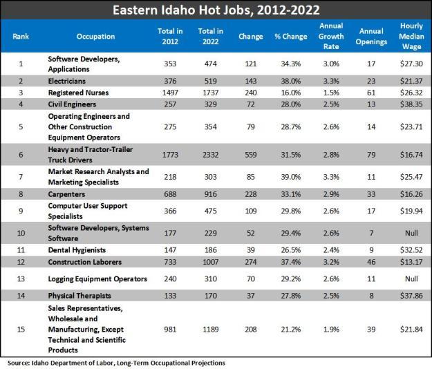 Eastern Idaho Hot Jobs