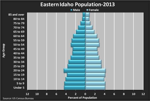 Eastern Idaho Pop 2013