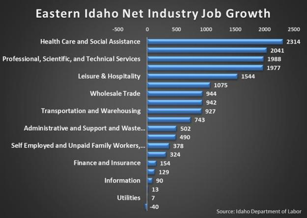 industry NET growth