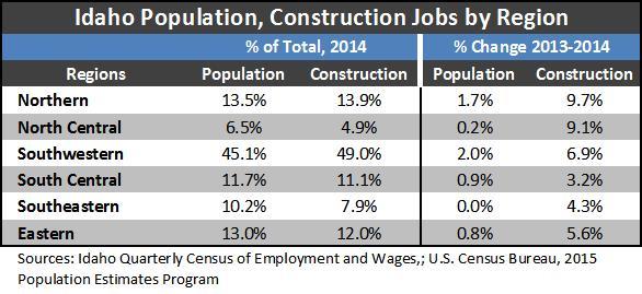 pop_construction by region
