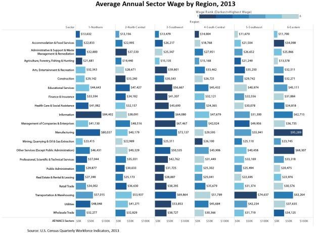 Wage Rank Regions
