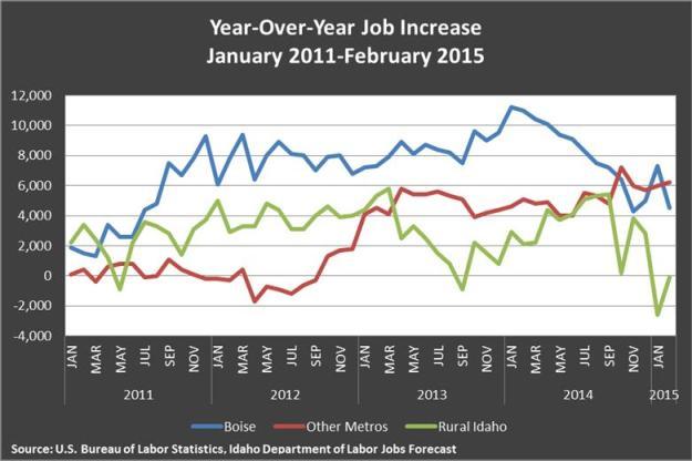 YOY job increase
