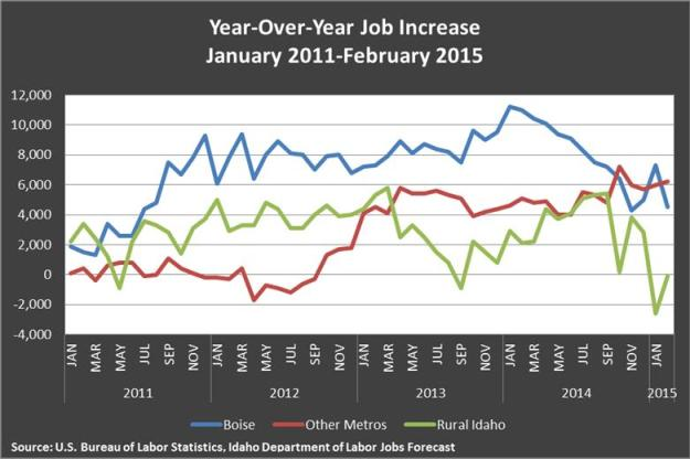 YOY job increase