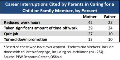 Career Interruptions