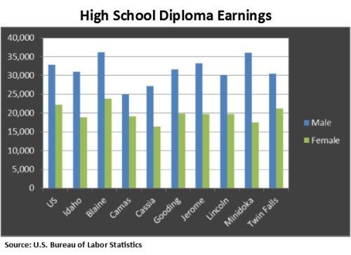 HIgh School Diploma wages