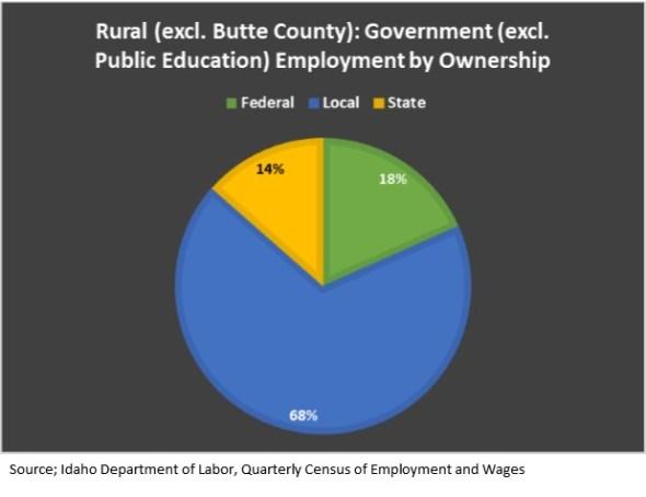 rural govt employment