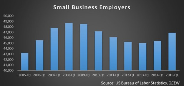 small business graph 2