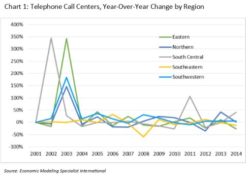 Chart 1_call centers