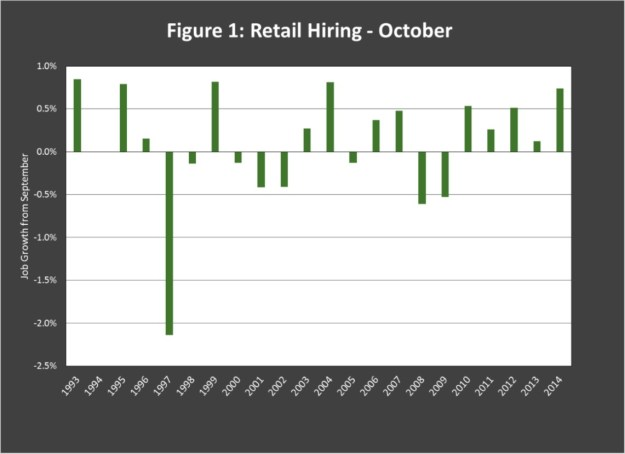 Decembers Reduction Of Rejobs Is An Idaho Pattern That Emerged In 2008 As Re Ers Began Putting Greater Emphasis On Sales Around Thanksgiving Week