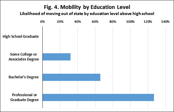 mobility-by-ed-level