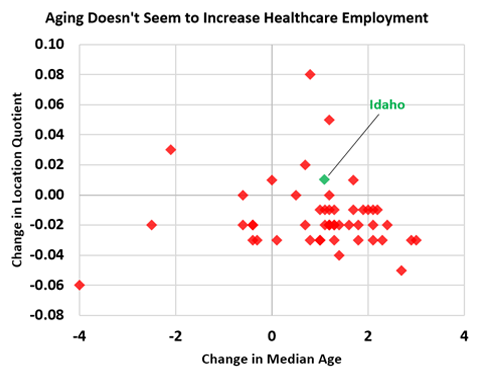 aging-and-healthcare-employment