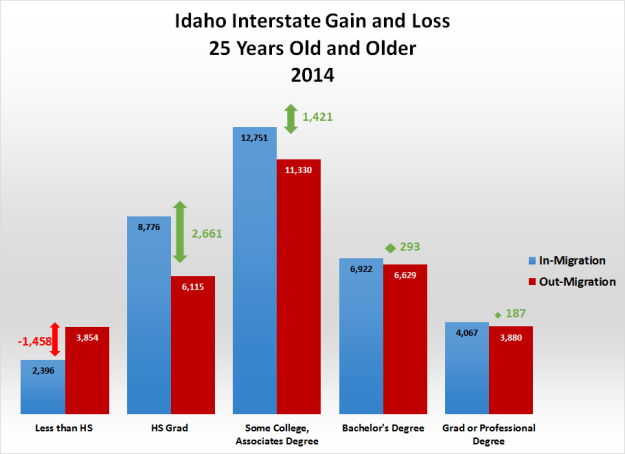 2-Idaho-Interstate-Gain_Loss