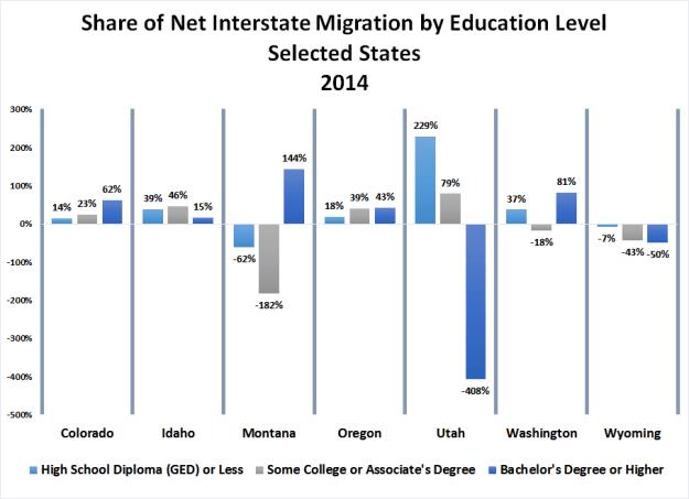 6-Share-Migration_educ_states