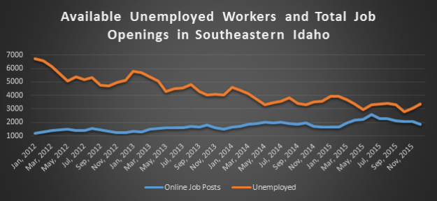 chart-2--available-unemployment-workers