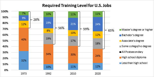 Chart-5---required-training-level
