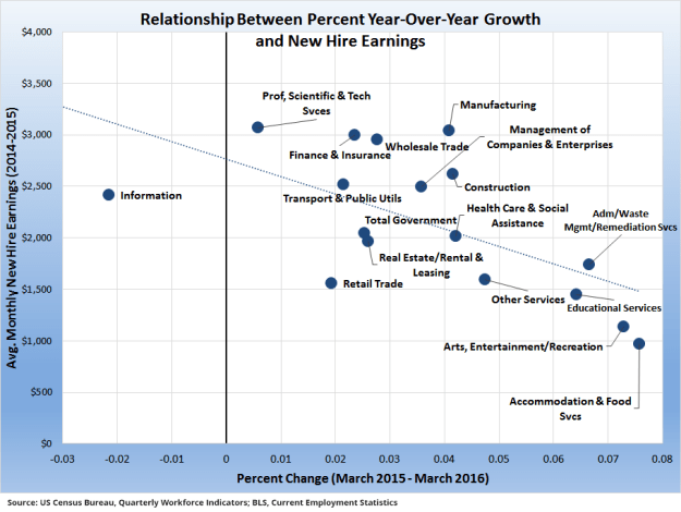 Fig.2_Relationship_Growth_New-Hire