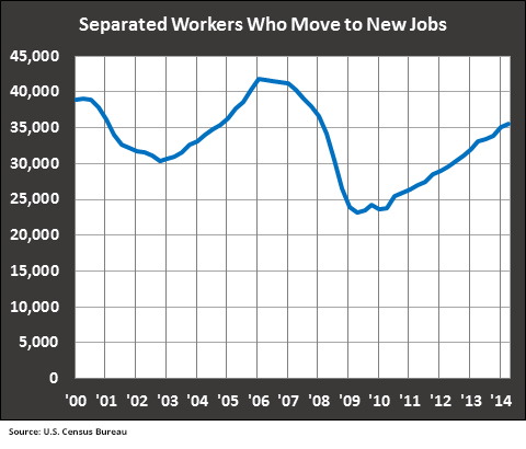 Sep-Workers-who-Move-to-New-Jobs