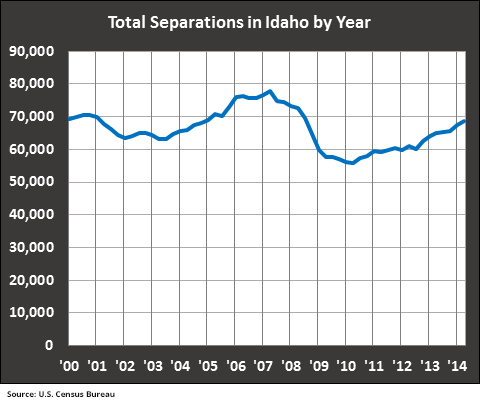 Total-Seps-Idaho-Year