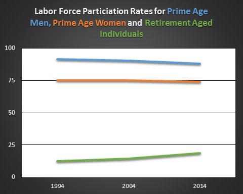 labor-participation