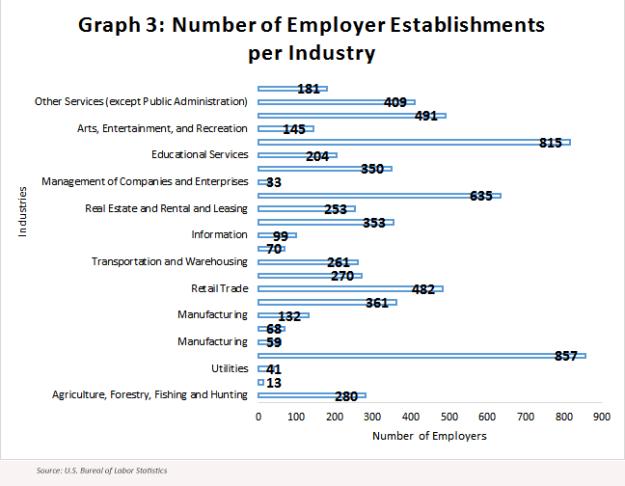 graph-3-establishments