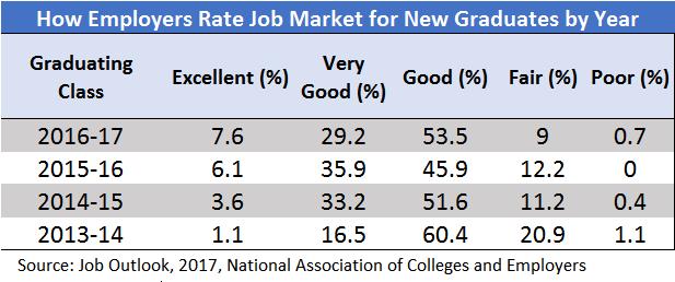 job-market-rank