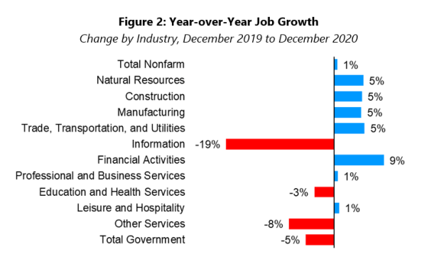 Year-over-year job growth chart